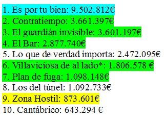 Pelis españolas más taquilleras 2017